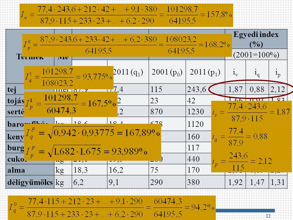 Példa Termék Me Mennyiség Egységár (Ft) Egyedi index (%) (2001=100%)