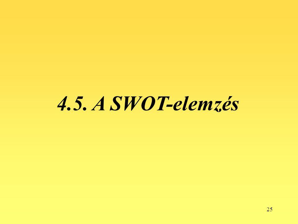 4.5. A SWOT-elemzés
