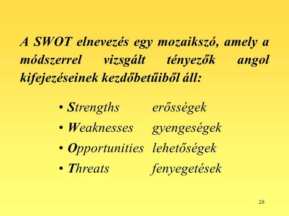 A SWOT elnevezés egy mozaikszó, amely a módszerrel vizsgált tényezők angol kifejezéseinek kezdőbetűiből áll: