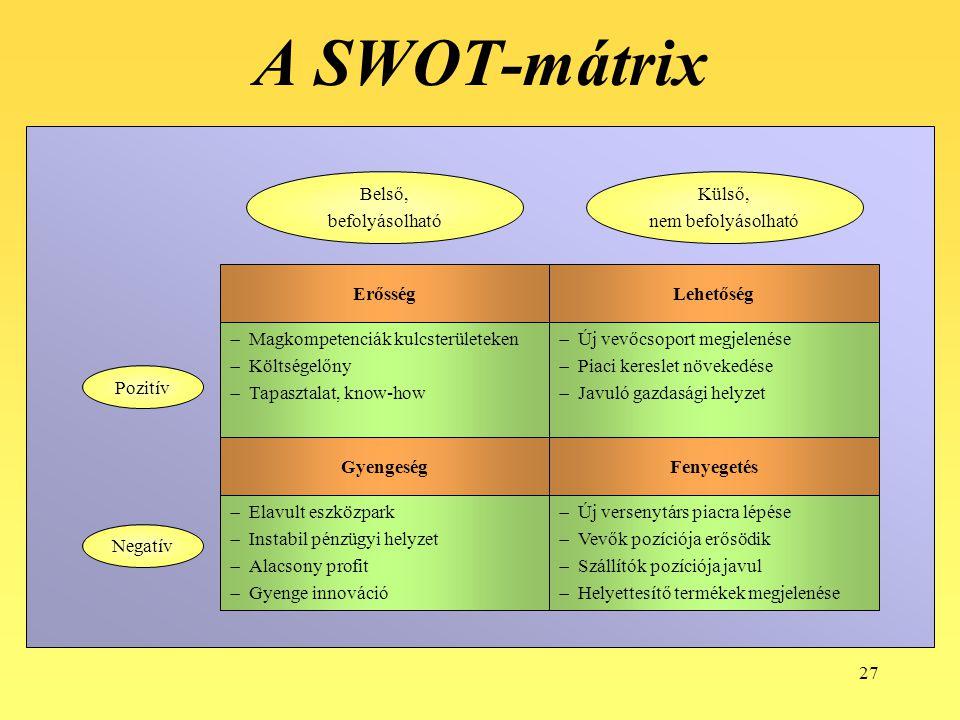 A SWOT-mátrix Új versenytárs piacra lépése Vevők pozíciója erősödik