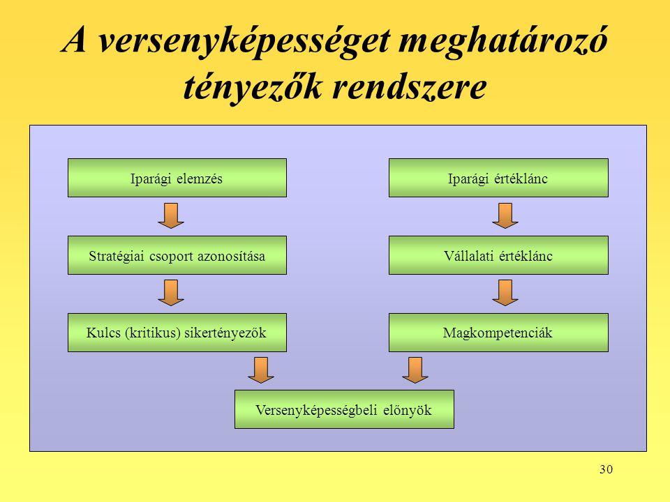 A versenyképességet meghatározó tényezők rendszere