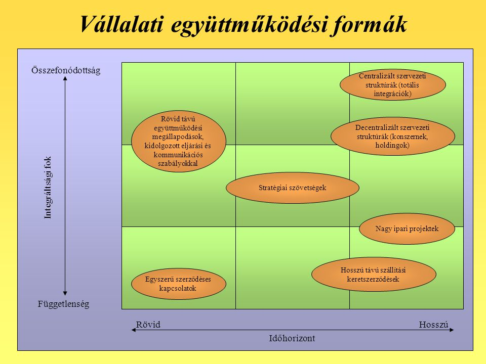 Vállalati együttműködési formák