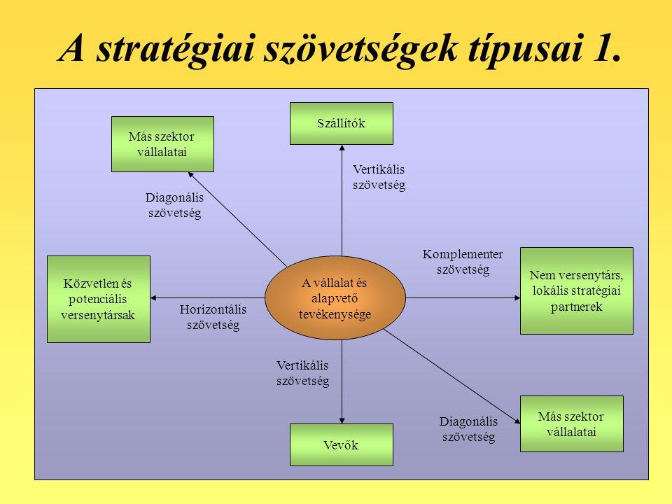 A stratégiai szövetségek típusai 1.