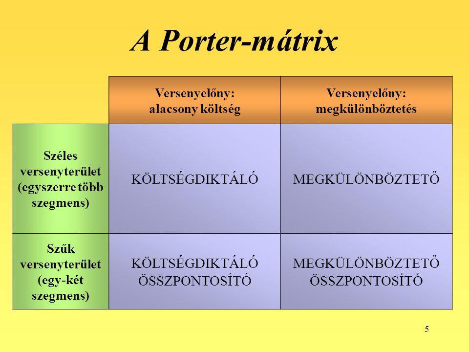 A Porter-mátrix KÖLTSÉGDIKTÁLÓ MEGKÜLÖNBÖZTETŐ