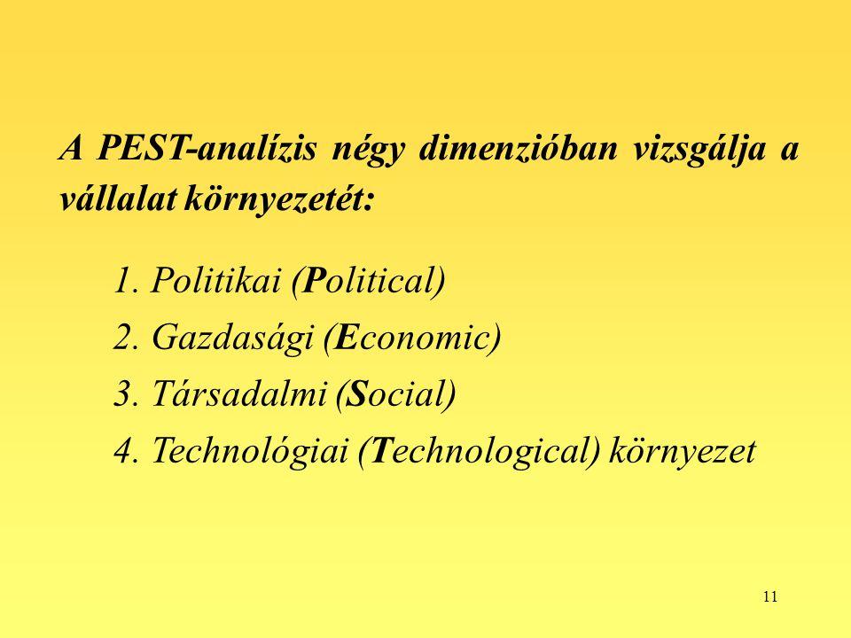 A PEST-analízis négy dimenzióban vizsgálja a vállalat környezetét:
