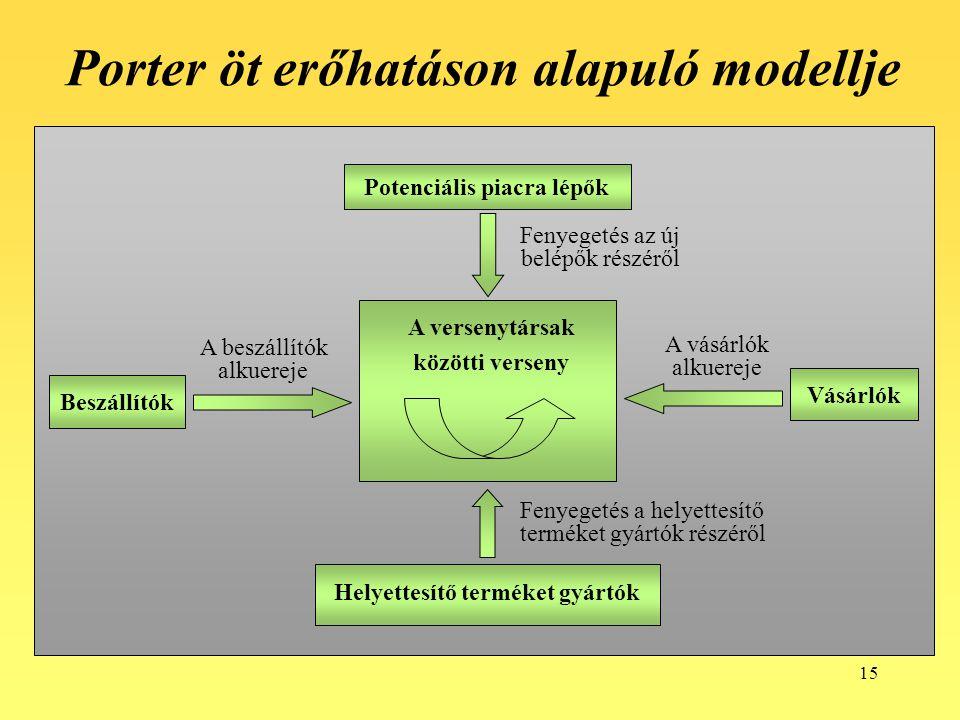 Porter öt erőhatáson alapuló modellje
