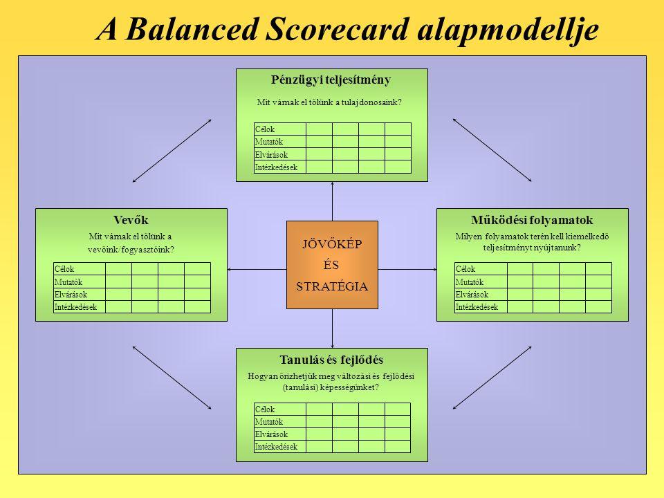 A Balanced Scorecard alapmodellje