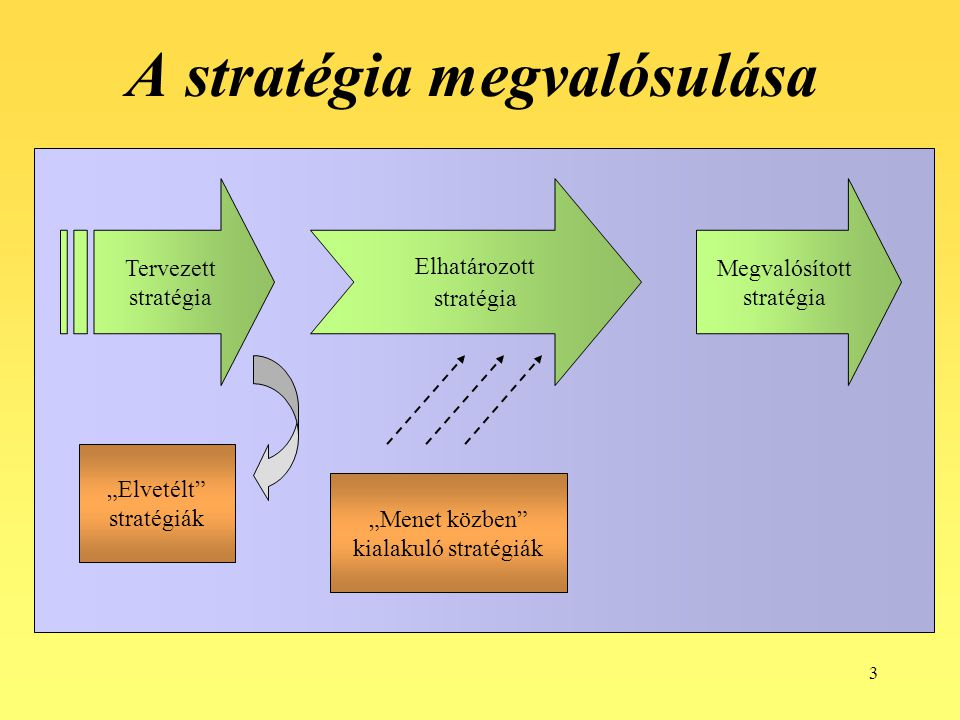 A stratégia megvalósulása