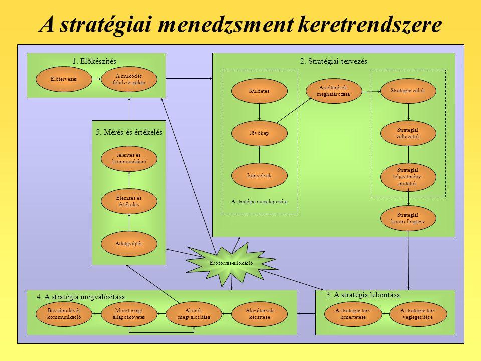 A stratégiai menedzsment keretrendszere