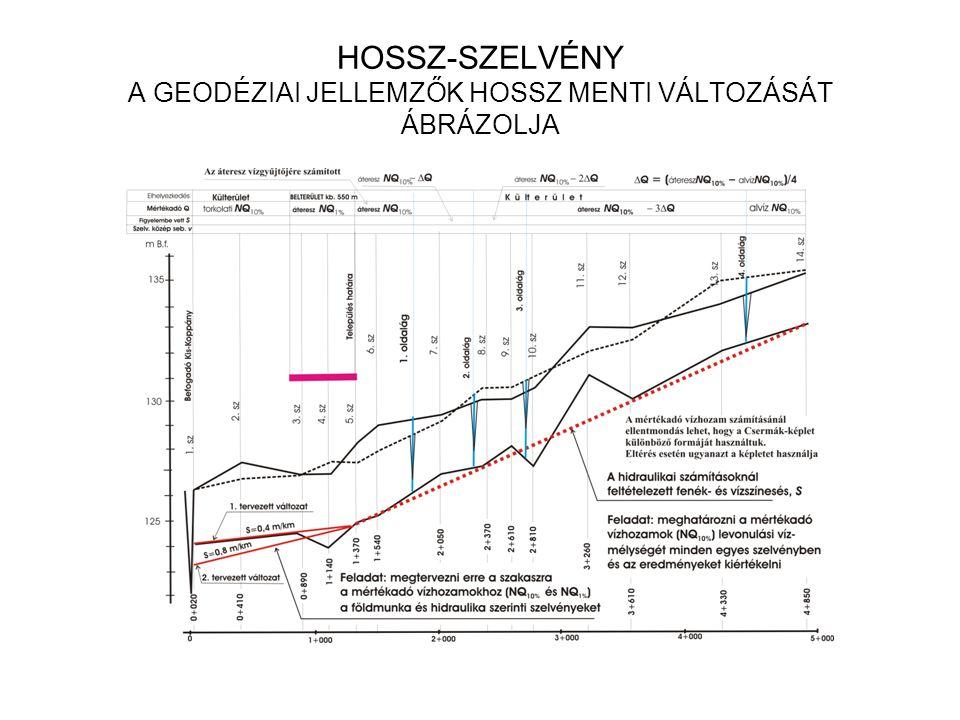 HOSSZ-SZELVÉNY A GEODÉZIAI JELLEMZŐK HOSSZ MENTI VÁLTOZÁSÁT ÁBRÁZOLJA