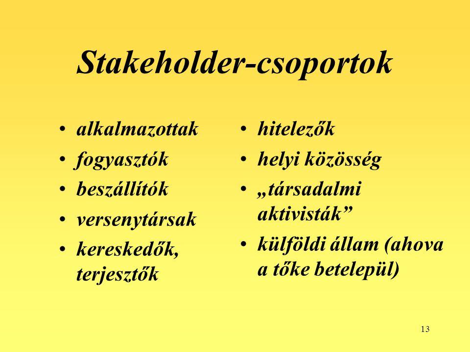 Stakeholder-csoportok