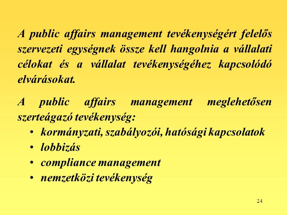 A public affairs management tevékenységért felelős szervezeti egységnek össze kell hangolnia a vállalati célokat és a vállalat tevékenységéhez kapcsolódó elvárásokat.