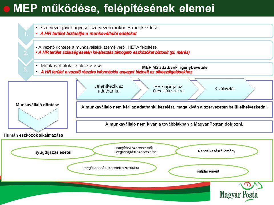 MEP működése, felépítésének elemei