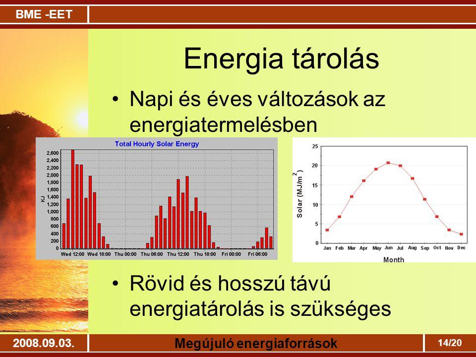Energia tárolás Napi és éves változások az energiatermelésben