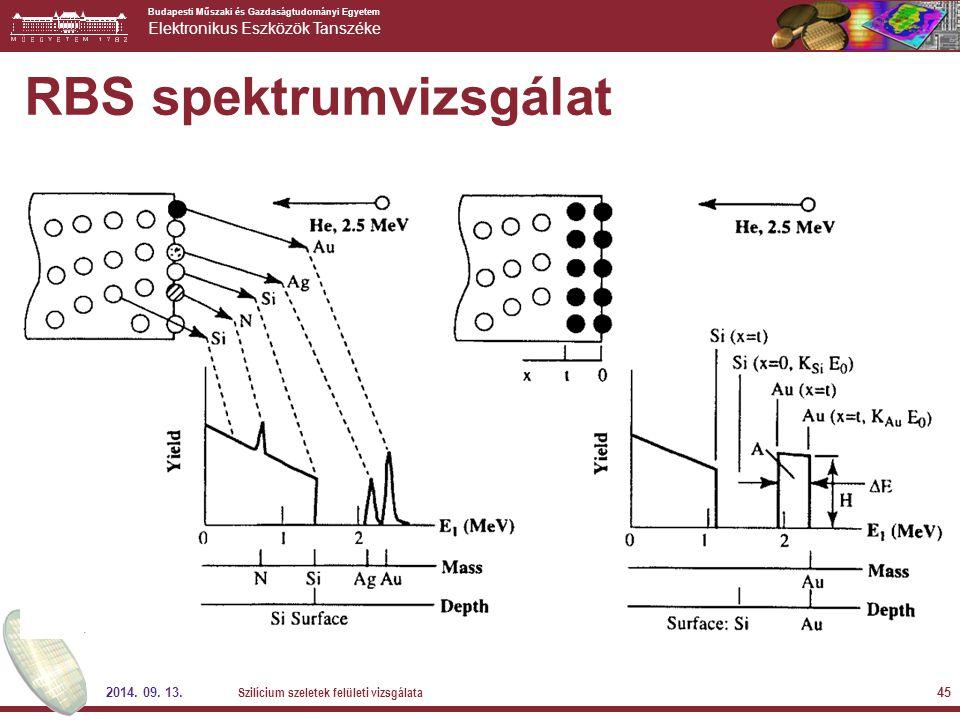 RBS spektrumvizsgálat