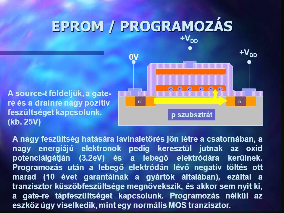 EPROM / PROGRAMOZÁS +VDD 0V