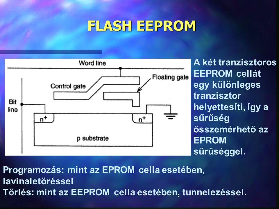 FLASH EEPROM A két tranzisztoros EEPROM cellát egy különleges tranzisztor helyettesíti, így a sűrűség összemérhető az EPROM sűrűséggel.