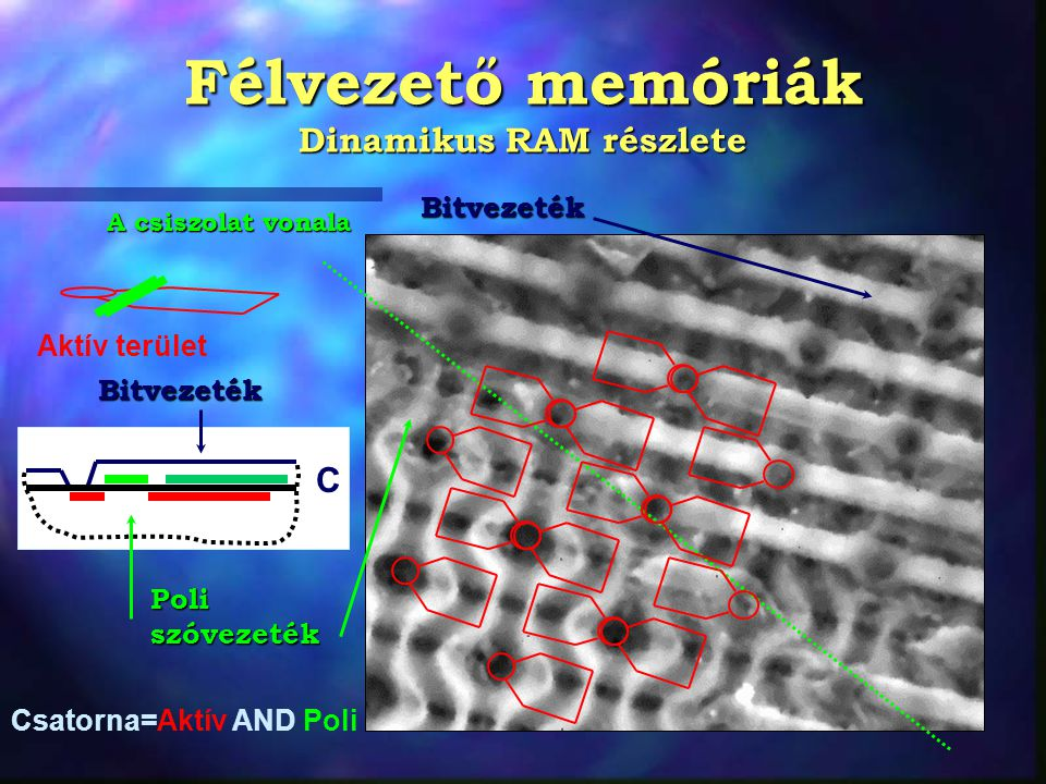 Félvezető memóriák Dinamikus RAM részlete