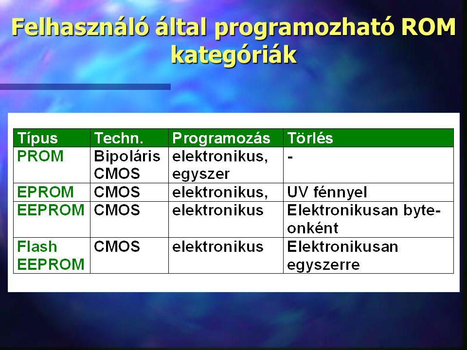 Felhasználó által programozható ROM kategóriák