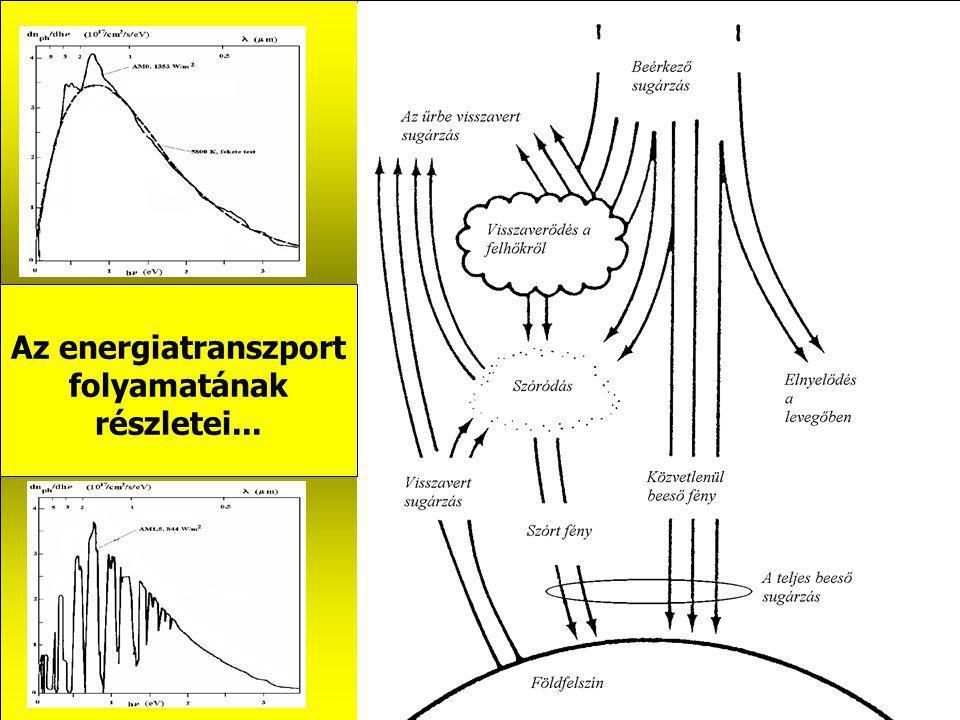 Az energiatranszport folyamatának részletei...