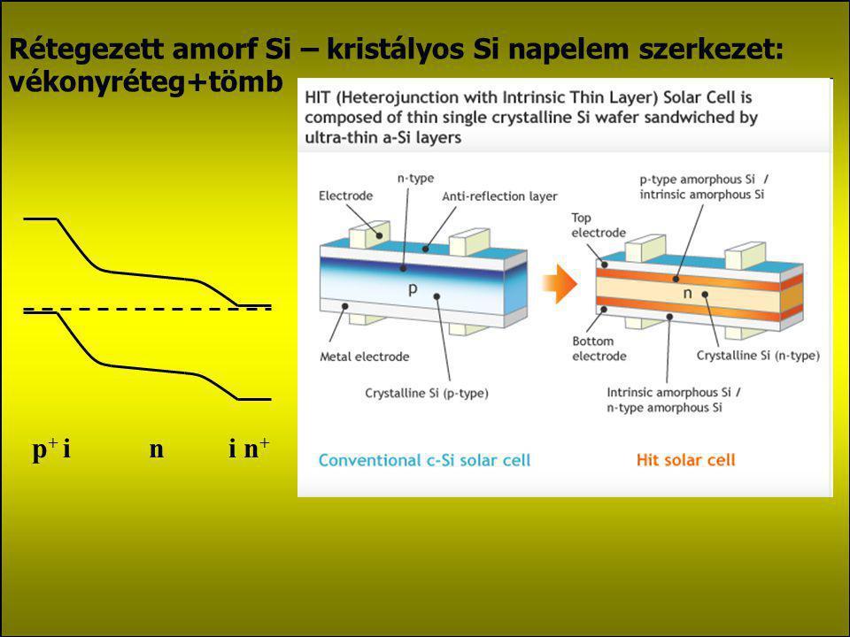 Rétegezett amorf Si – kristályos Si napelem szerkezet: vékonyréteg+tömb