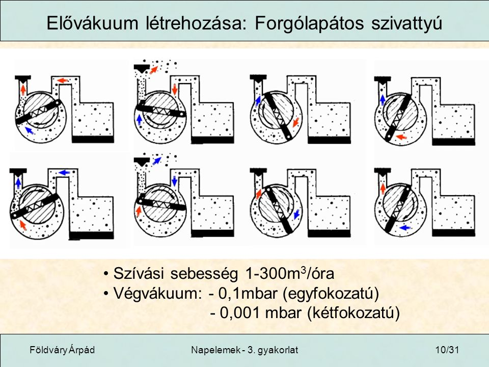 Elővákuum létrehozása: Forgólapátos szivattyú