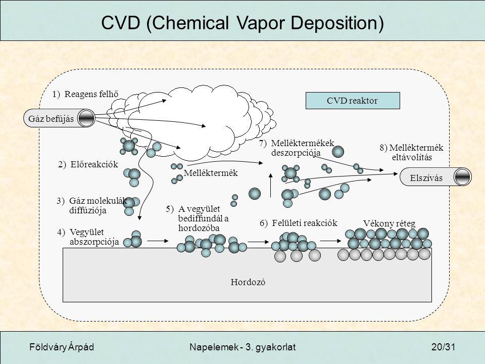 CVD (Chemical Vapor Deposition)