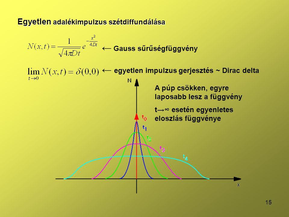 ← Gauss sűrűségfüggvény ← egyetlen impulzus gerjesztés ~ Dirac delta