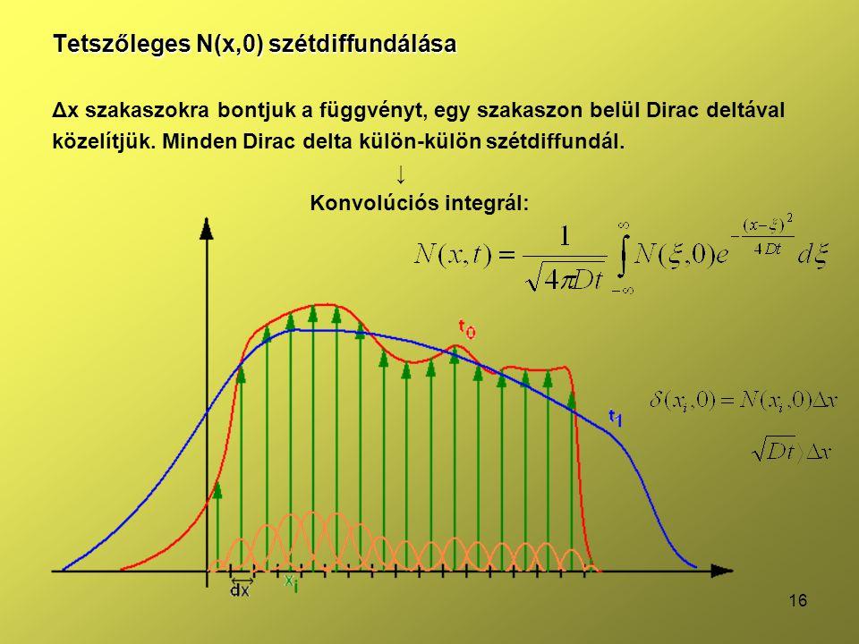 Tetszőleges N(x,0) szétdiffundálása