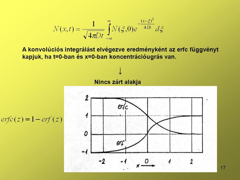 A konvolúciós integrálást elvégezve eredményként az erfc függvényt kapjuk, ha t=0-ban és x=0-ban koncentrációugrás van.
