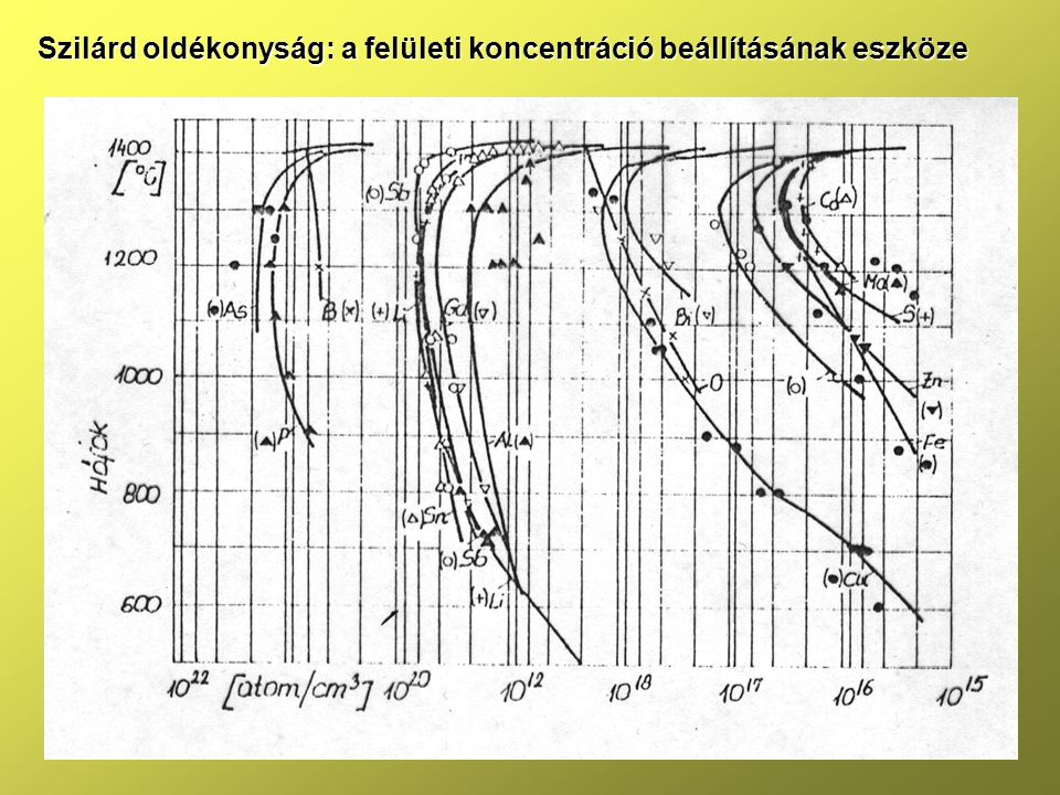 Szilárd oldékonyság: a felületi koncentráció beállításának eszköze