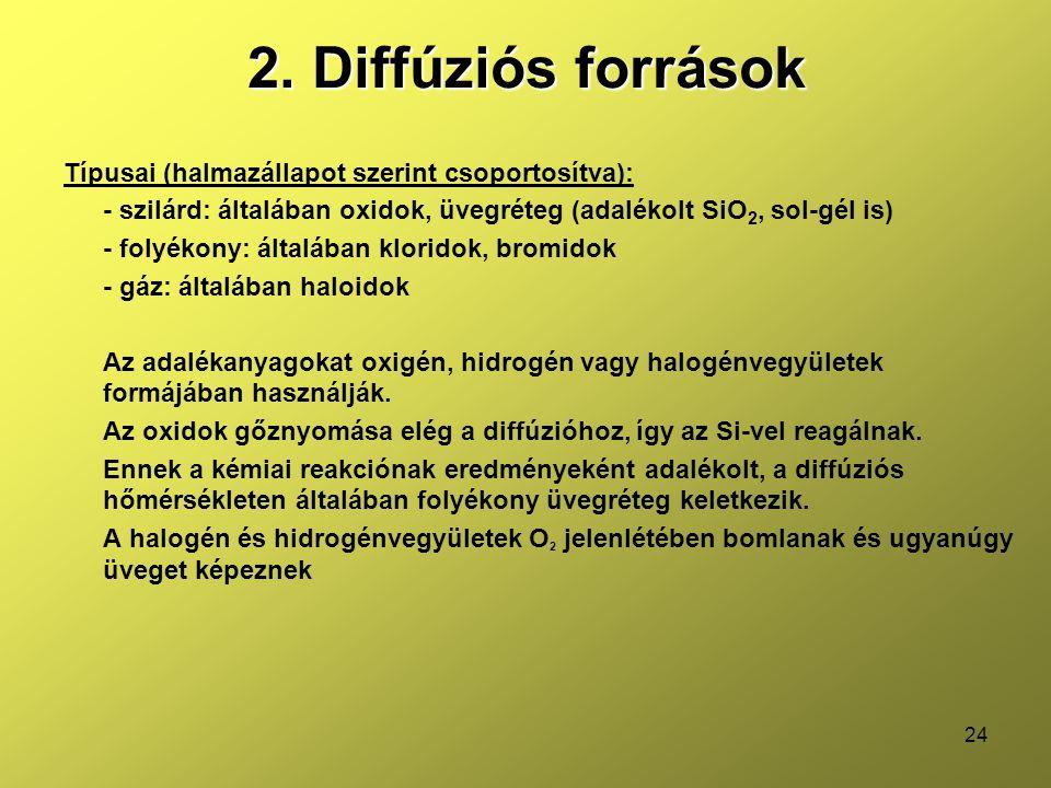 2. Diffúziós források Típusai (halmazállapot szerint csoportosítva):