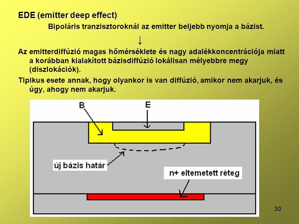 ↓ EDE (emitter deep effect)