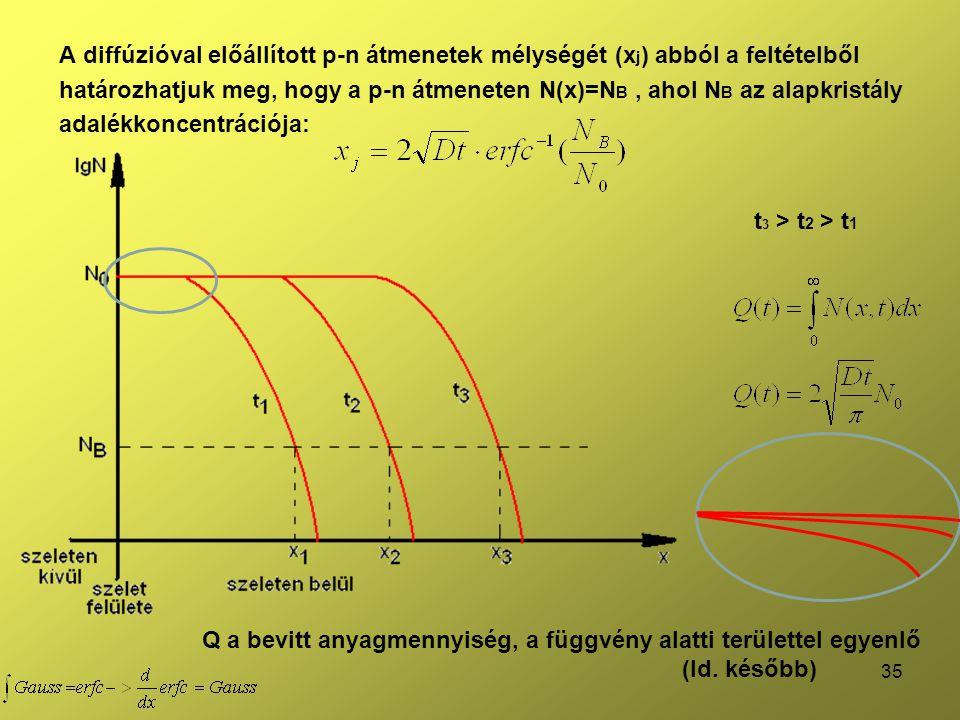 A diffúzióval előállított p-n átmenetek mélységét (xj) abból a feltételből