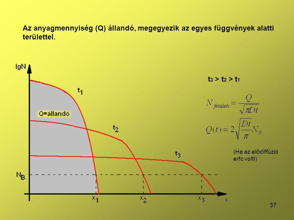 Az anyagmennyiség (Q) állandó, megegyezik az egyes függvények alatti területtel.
