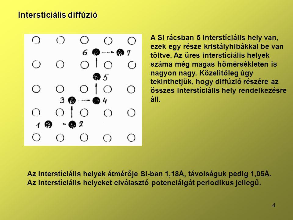 Interstíciális diffúzió