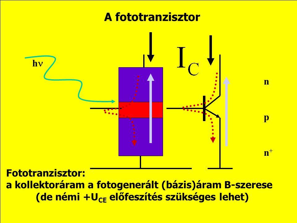 A fototranzisztor hn n p n+ Fototranzisztor: