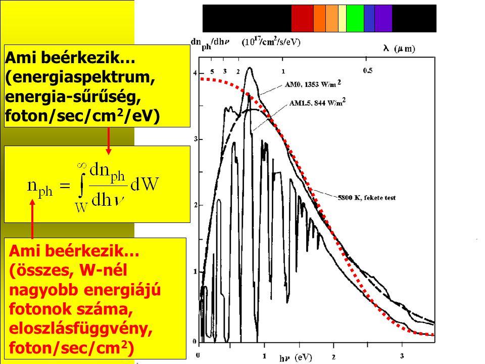 Ami beérkezik… (energiaspektrum, energia-sűrűség, foton/sec/cm2/eV) Ami beérkezik…