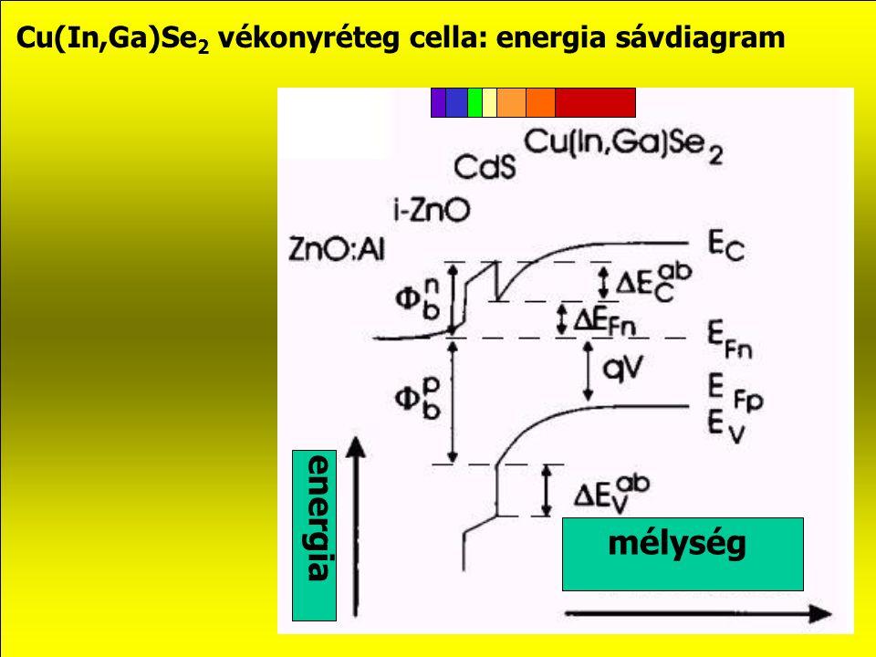 Cu(In,Ga)Se2 vékonyréteg cella: energia sávdiagram