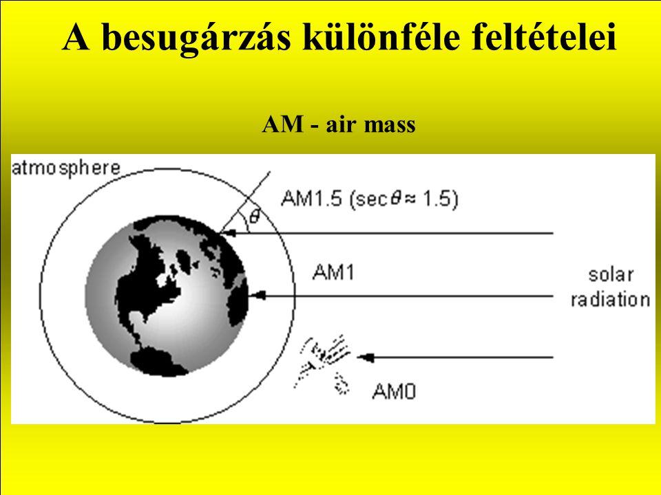 A besugárzás különféle feltételei AM - air mass