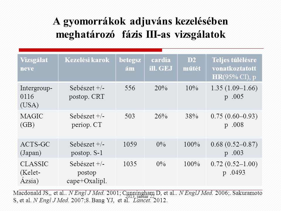 A gyomorrákok adjuváns kezelésében meghatározó fázis III-as vizsgálatok