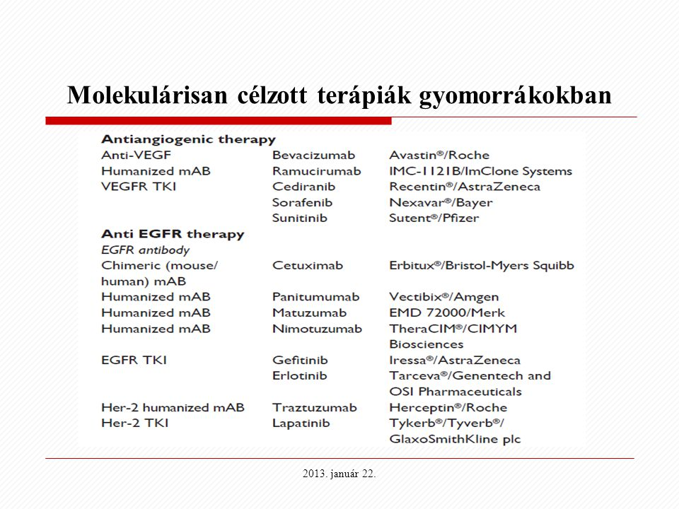 Molekulárisan célzott terápiák gyomorrákokban