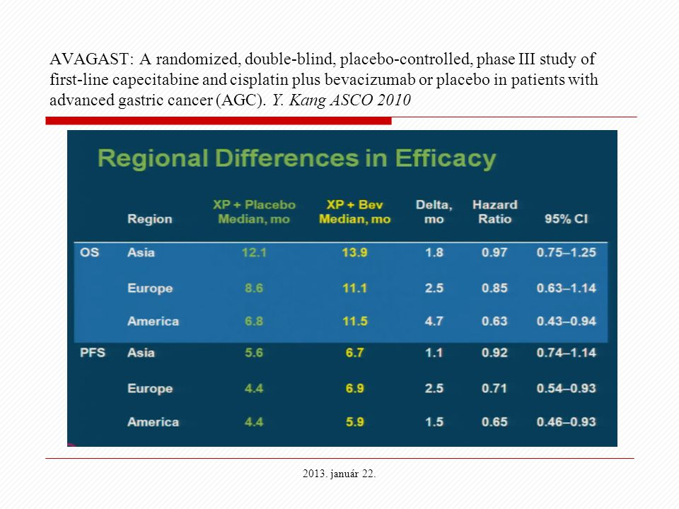 AVAGAST: A randomized, double-blind, placebo-controlled, phase III study of first-line capecitabine and cisplatin plus bevacizumab or placebo in patients with advanced gastric cancer (AGC). Y. Kang ASCO 2010