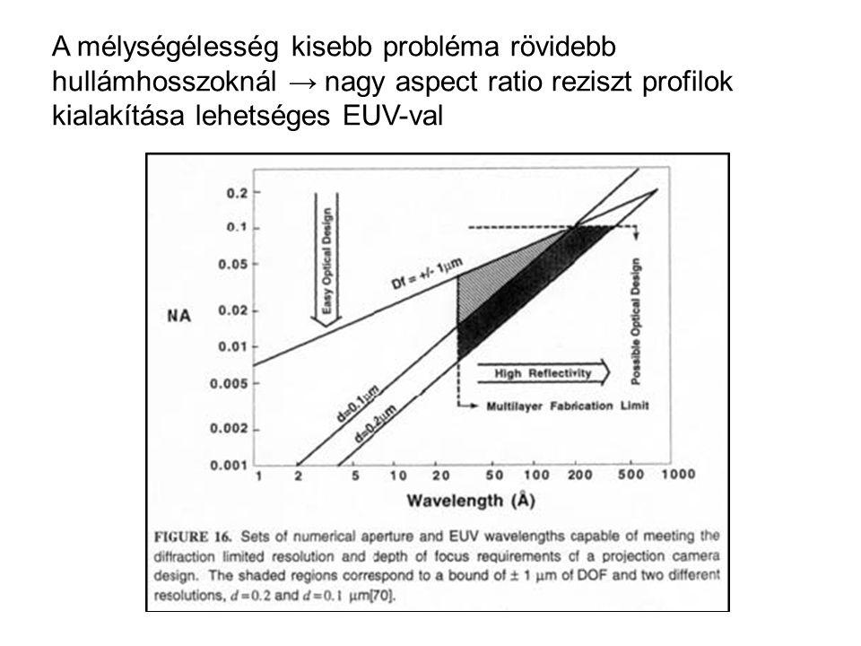 A mélységélesség kisebb probléma rövidebb hullámhosszoknál → nagy aspect ratio reziszt profilok kialakítása lehetséges EUV-val