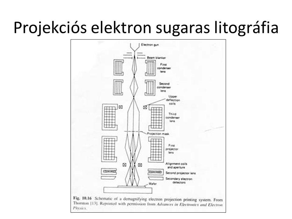 Projekciós elektron sugaras litográfia