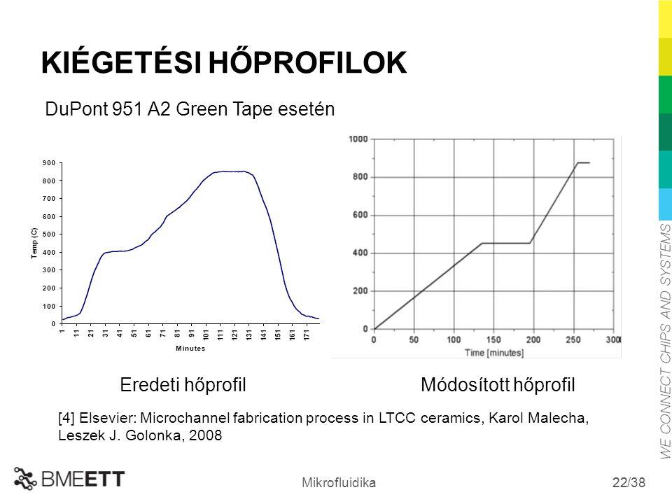 KIÉGETÉSI HŐPROFILOK DuPont 951 A2 Green Tape esetén Eredeti hőprofil