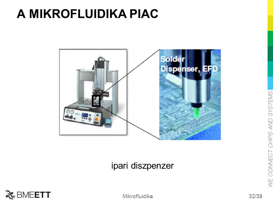 A MIKROFLUIDIKA PIAC ipari diszpenzer Mikrofluidika