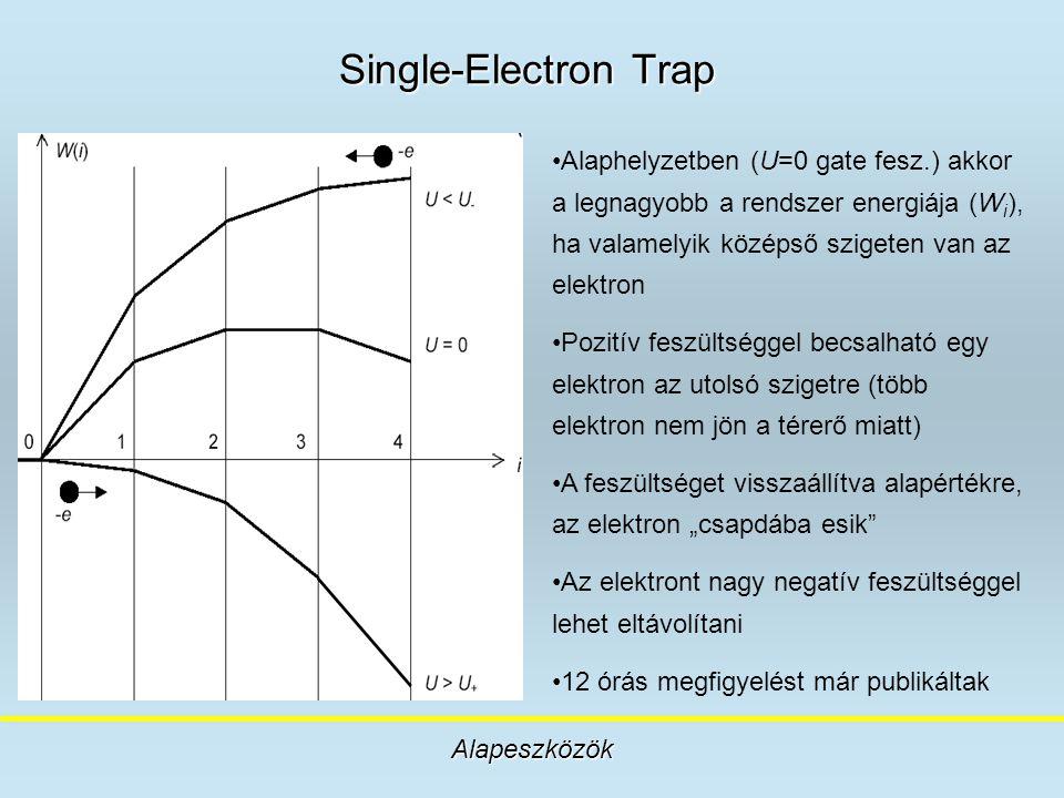 Single-Electron Trap Alaphelyzetben (U=0 gate fesz.) akkor a legnagyobb a rendszer energiája (Wi), ha valamelyik középső szigeten van az elektron.