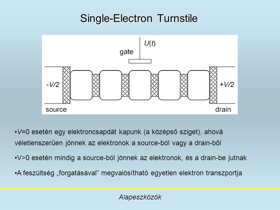 Single-Electron Turnstile