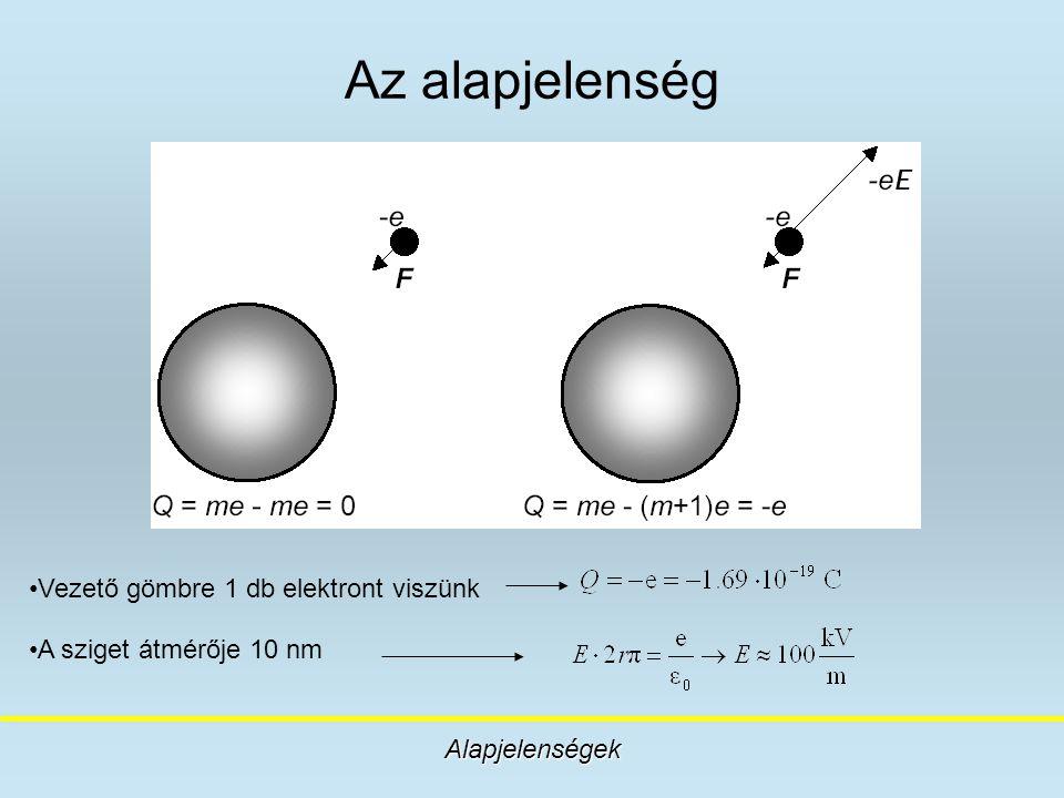Az alapjelenség Vezető gömbre 1 db elektront viszünk